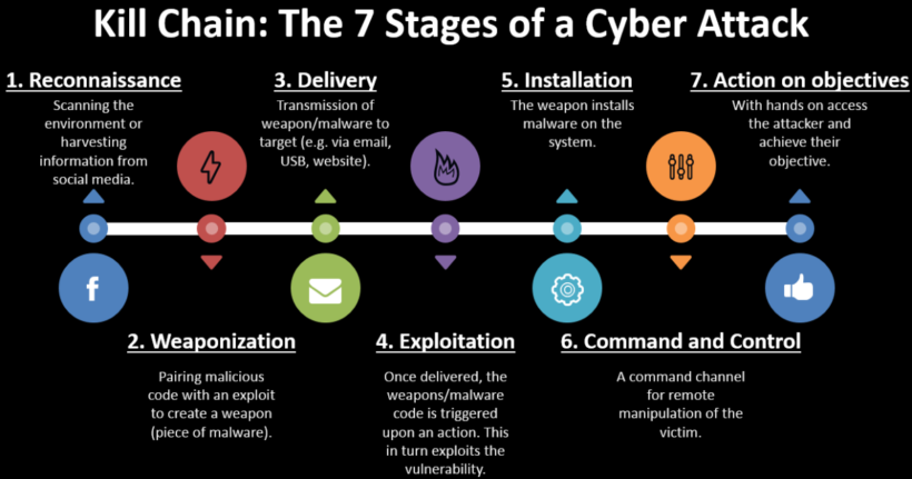 7 Various Stages of a Cyber Attack