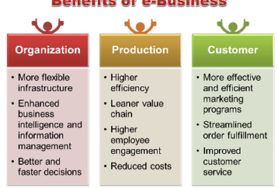 Benefits of e-commerce in the value-chain process
