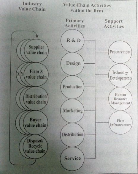 Industry Value Chains