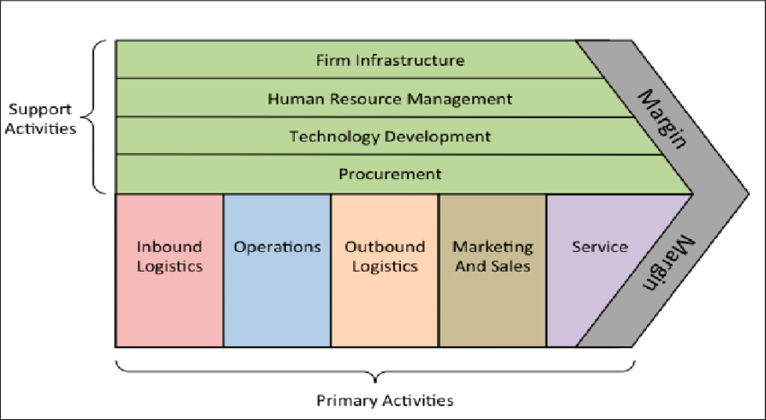 value chain model