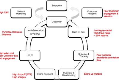 value chain in E-commerce