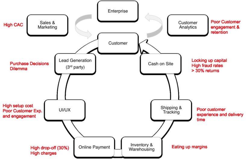 value chain in E-commerce