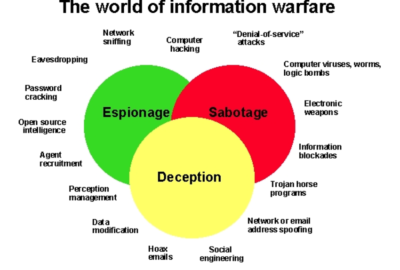 Types of Information Warfare