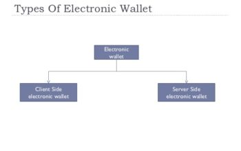 Types of e Wallets