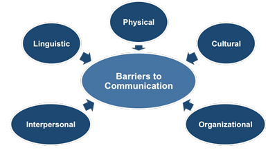 Barriers of Communication: Types of Barriers to Effective Communication