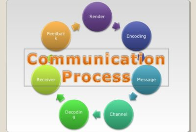 Communication is essentially the process of exchanging one's views or feelings with another person. It is the process of sending and receiving messages.