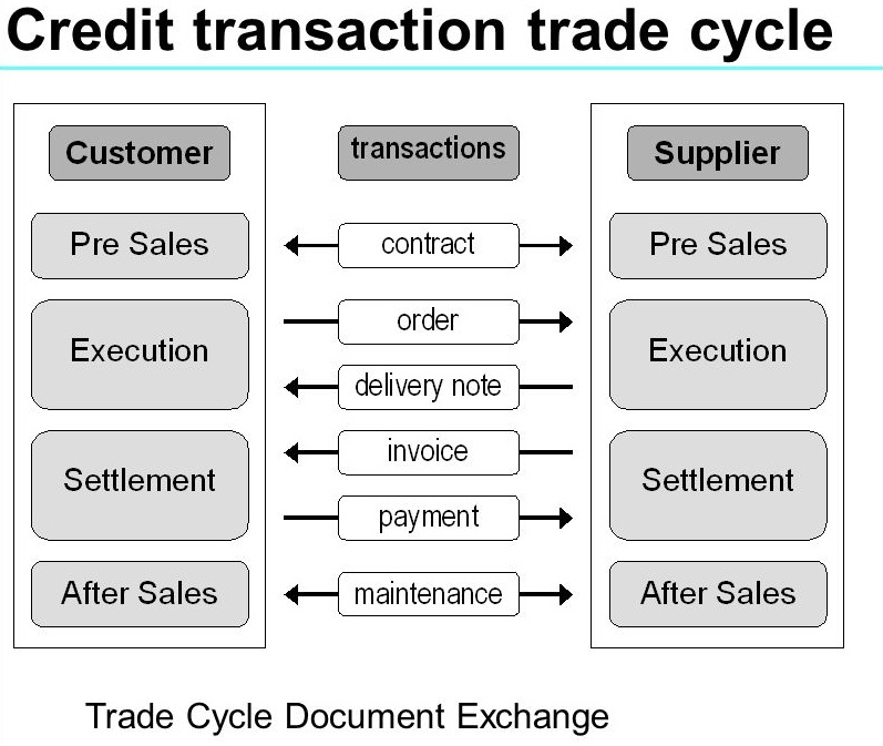Credit Transaction Trade Cycle Document Exchanges
