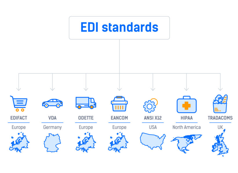 What is EDI Standards in E-commerce? - SolutionWeb