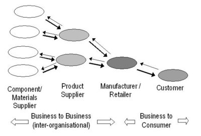 Inter-organizational Transaction
