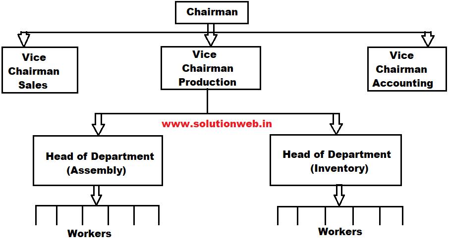 Organization in mis