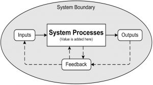 system boundary feedback result