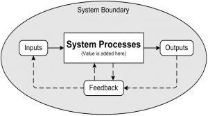 system boundary feedback result
