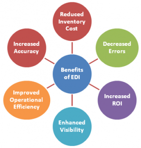 benefits associated with EDI