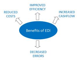 edi benefits