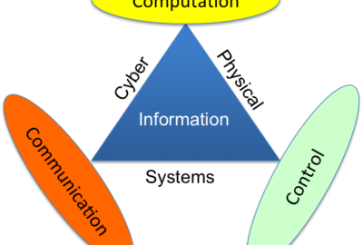 Elements and Types of System