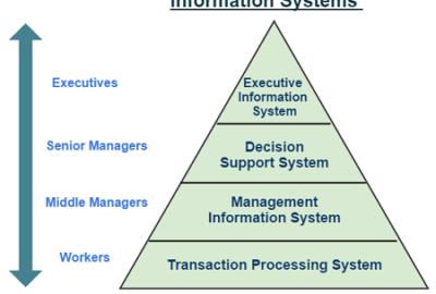 information sysytem