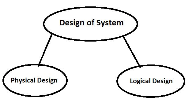 Design of system