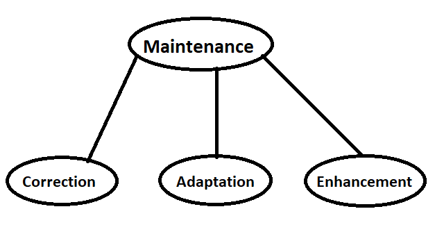 Maintenance of SDLC
