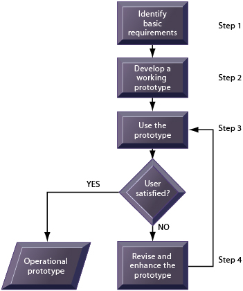 Steps to build Prototype