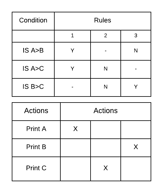 Types of Decision Tables