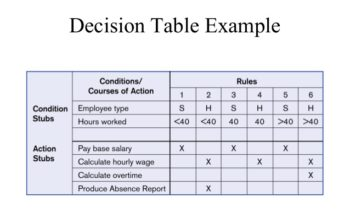 decision-table