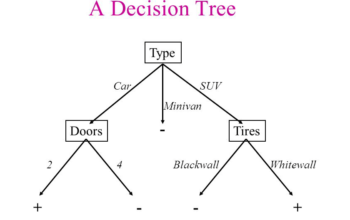 decision tree advantages and disadvantages,